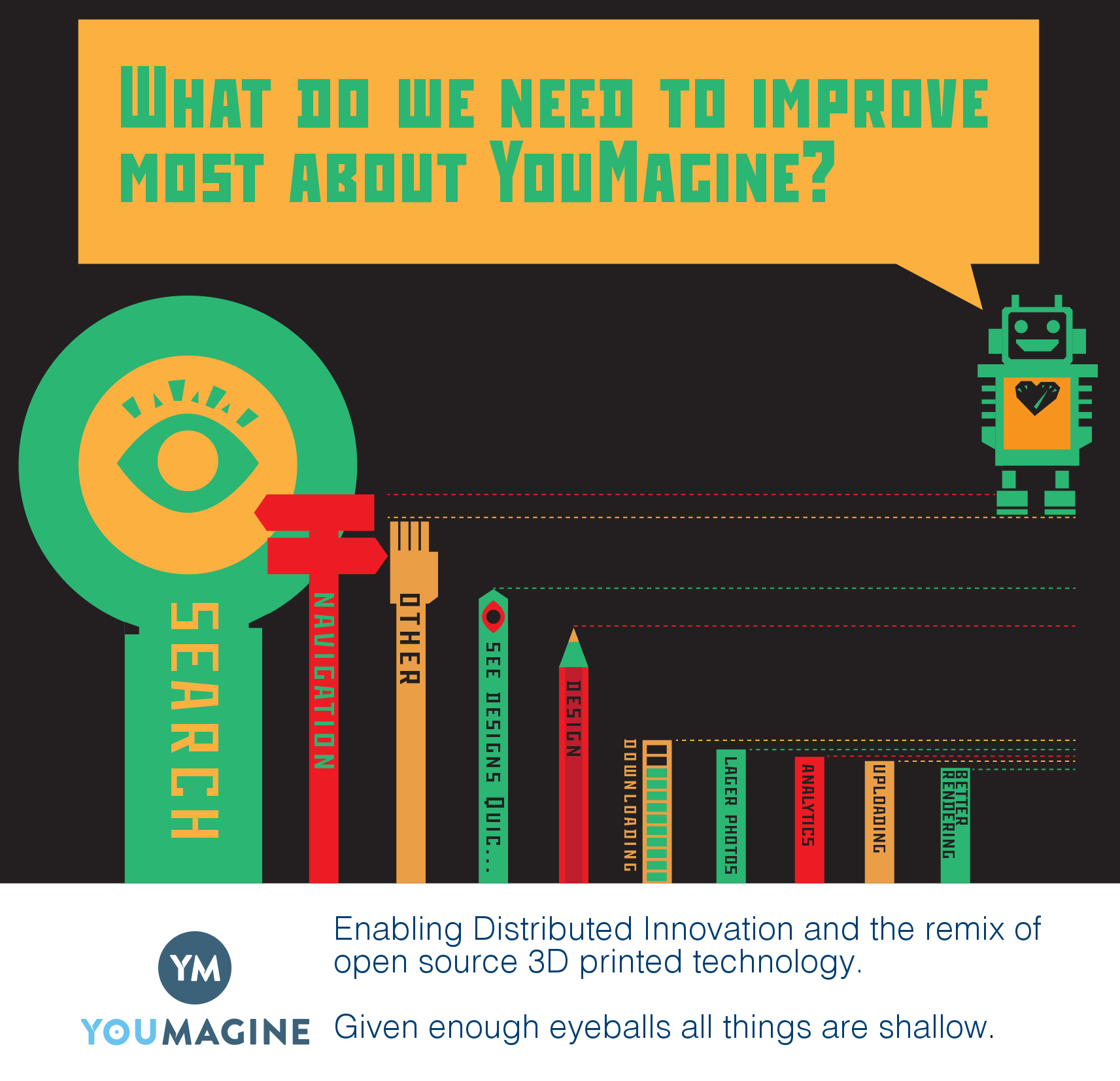 What do we need to improve about YouMagine?